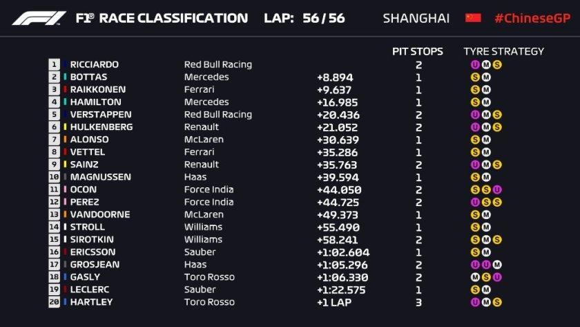 Sintesi GP Cina
