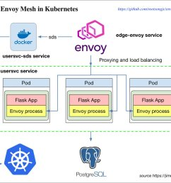 the example from https github com datawire envoy steps see more https jimmysong io posts envoy mesh in kubernetes tutorial pic twitter com  [ 1200 x 1022 Pixel ]