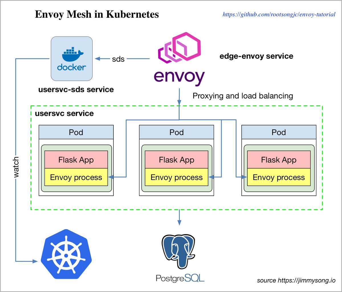 hight resolution of  the example from https github com datawire envoy steps see more https jimmysong io posts envoy mesh in kubernetes tutorial pic twitter com