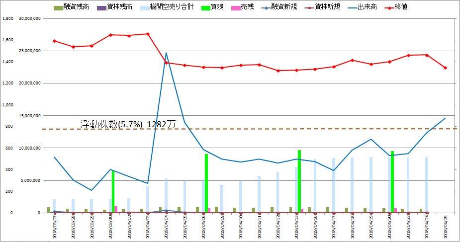 test ツイッターメディア - 東海カーボン 4/4黒鉛電極の需給悪化ニュースによる爆下げに引き続き、本日もカーボン3兄弟そろって大きく下落。ここの所の上げは消し飛びました。この地合いの悪さにつけこんで機関の空売り入ってそう。今日は昭和電工の目標株価下げられるニュースが出て、これがさらに追い打ちをかけたようです。 https://t.co/ILAs5JMHSp