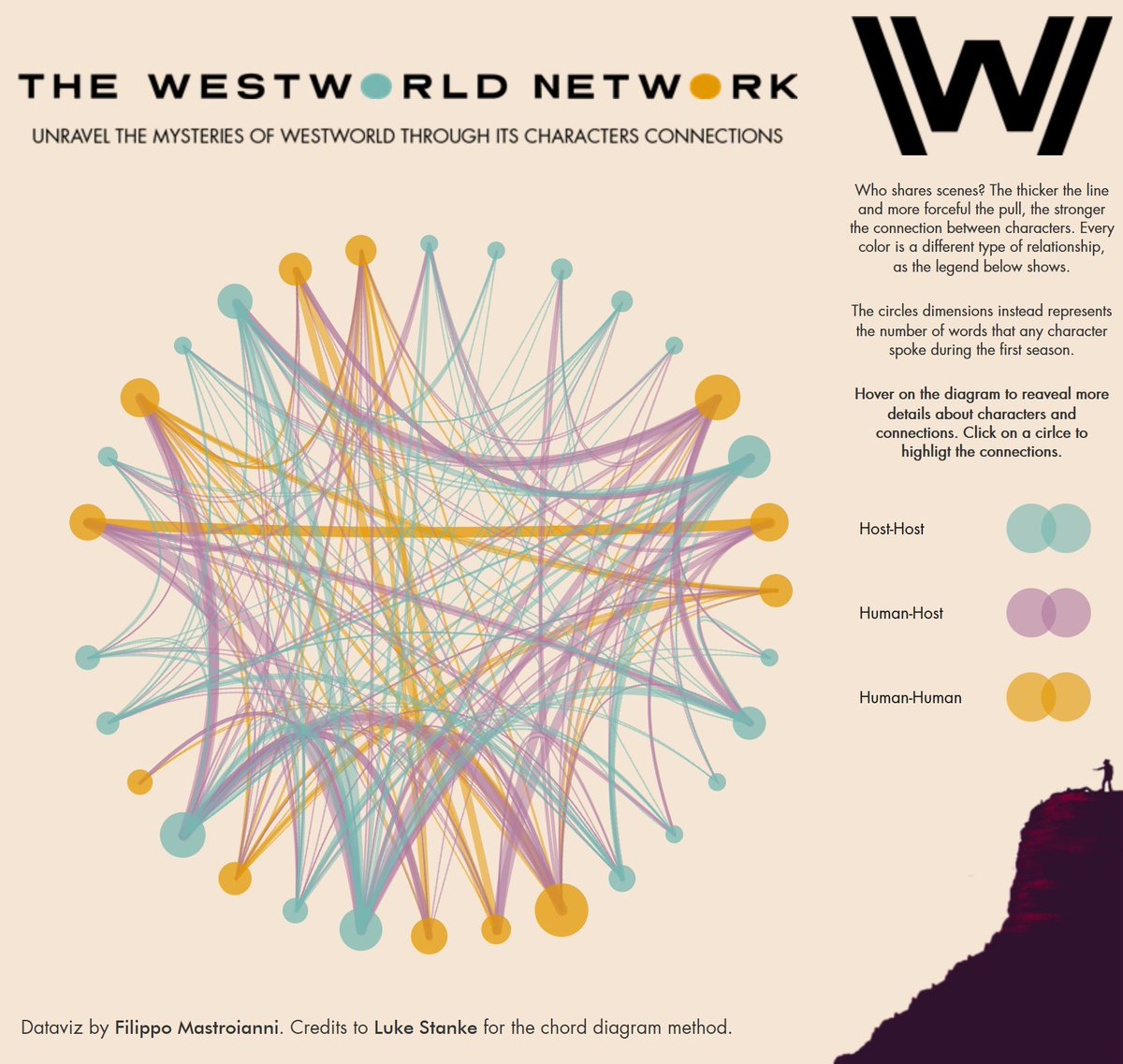 hight resolution of here s the viz on tableaupublic https public tableau com profile filippo mastroianni vizhome thewestworldnetwork westworldconnections publish yes