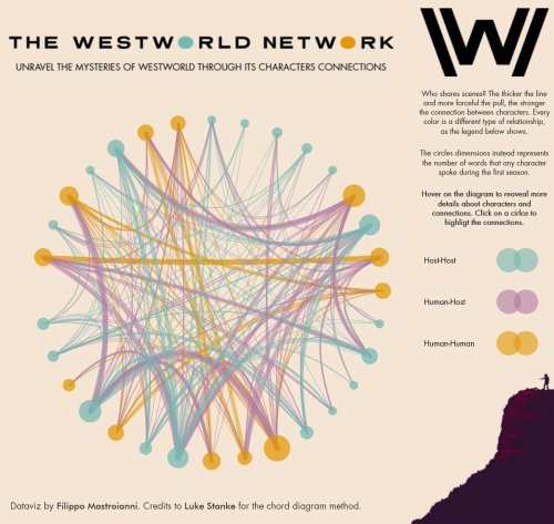 small resolution of here s the viz on tableaupublic https public tableau com profile filippo mastroianni vizhome thewestworldnetwork westworldconnections publish yes