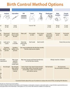 Great tool for ntppm our birth control methods options chart available in english and spanish also family planning ntc on twitter rh