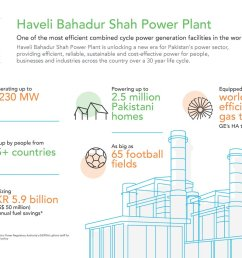 powered by ge s ha gasturbines the site is pakistan s most efficient combined cycle power plant poweringforward hadeerpic twitter com xctnrszu7w [ 1200 x 849 Pixel ]