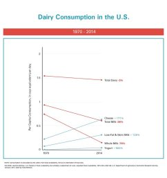 drop in milk consumption driven by decline in whole milk pic twitter com rmyrgtwqbh [ 1200 x 900 Pixel ]
