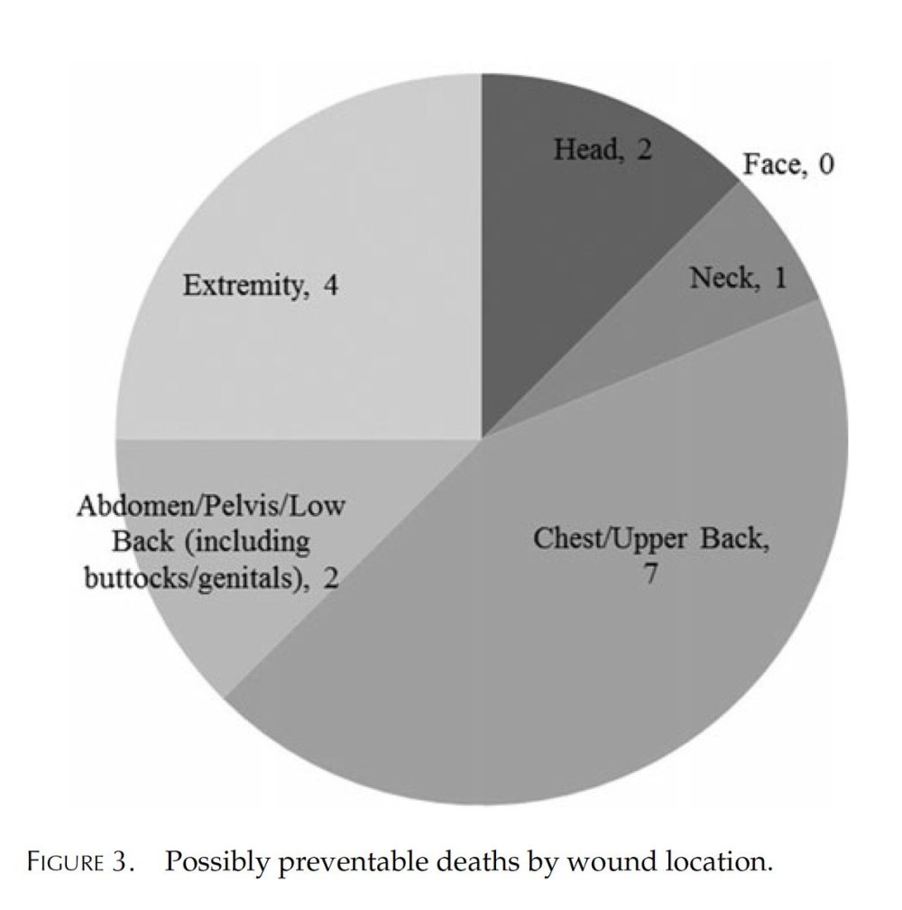 medium resolution of new study in pec reports that of the 49 deaths at the pulse nightclub in orlando 16 32 had potentially survivable wounds https www tandfonline com