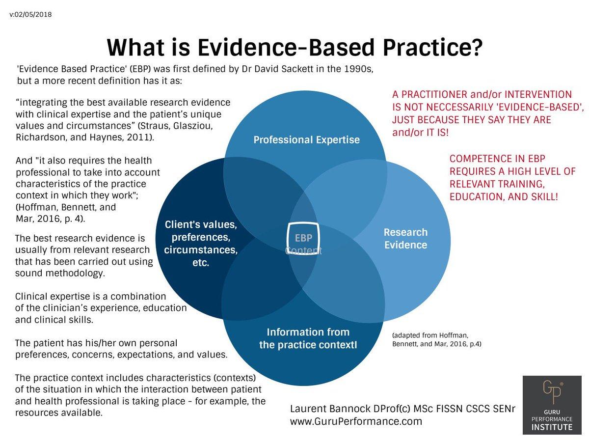 Evidence Based Definition
