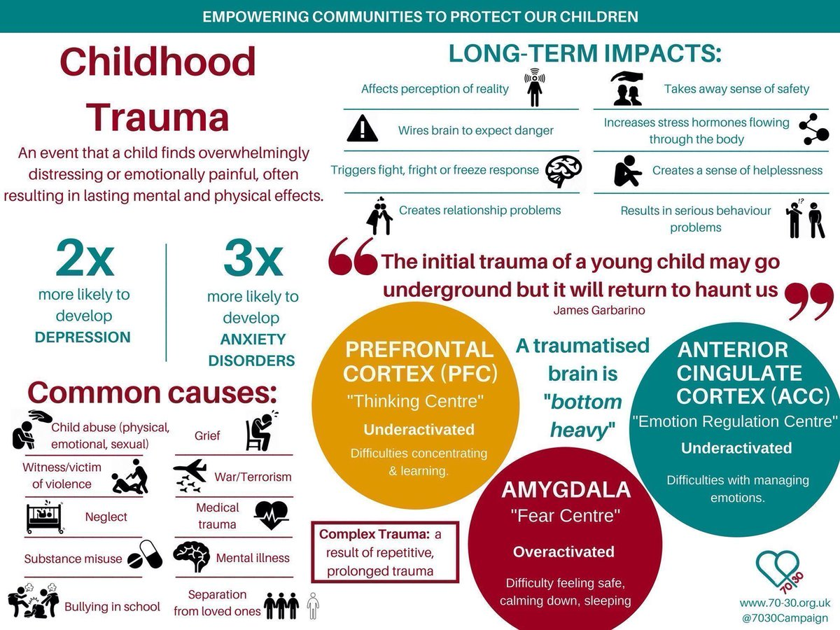 Laura Corbeth On Twitter Childhood Trauma Affects Us Later In Life Trauma Affects Our