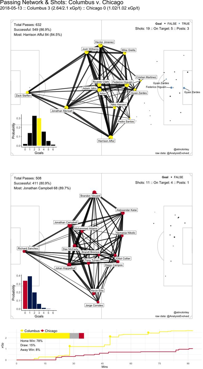 medium resolution of ricardo clark played really well but he has a much different style than wil trapp much less passing can t wait to savethecrew and comprehensively beat
