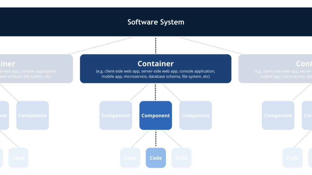 medium resolution of this is the common vocabulary we use to describe the static structure of a software system pic twitter com ecflhacl6y