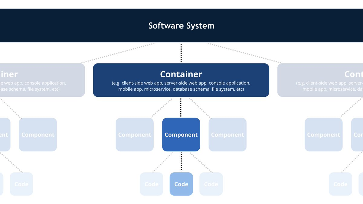 hight resolution of this is the common vocabulary we use to describe the static structure of a software system pic twitter com ecflhacl6y
