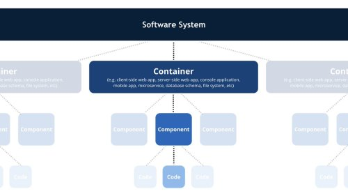 small resolution of this is the common vocabulary we use to describe the static structure of a software system pic twitter com ecflhacl6y