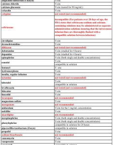 Here    lr medication compatibility chart from our awesome icu pharmacists foamed foamcc https  iogrilgx  also ken dodd md on twitter have you made the switch ns to rh