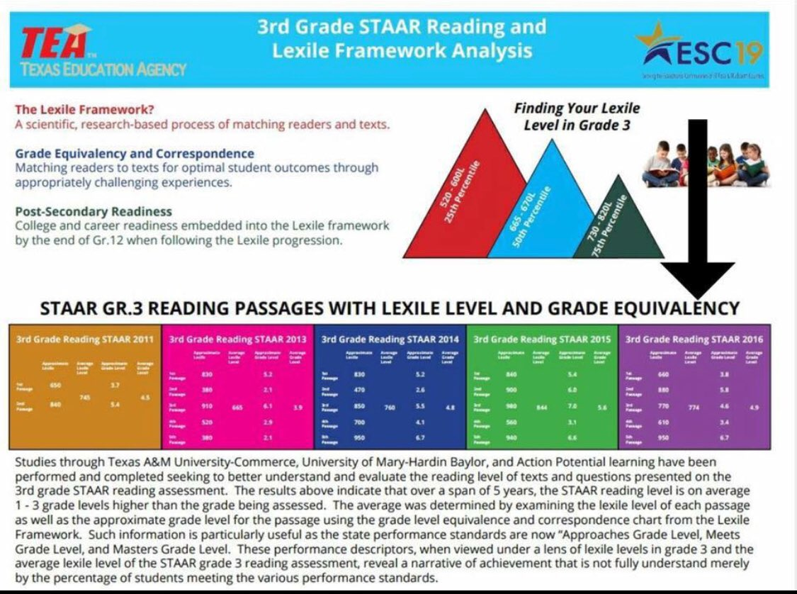 hight resolution of 6th grade staar chart - Zerse