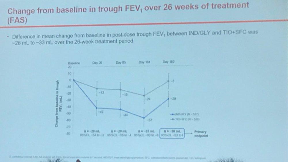 medium resolution of  vs tt en el cambio del fev1 entre ambos brazos de tratamiento a 26 semanas este objetivo no se pudo conseguir al incluir 20 ml en el ic