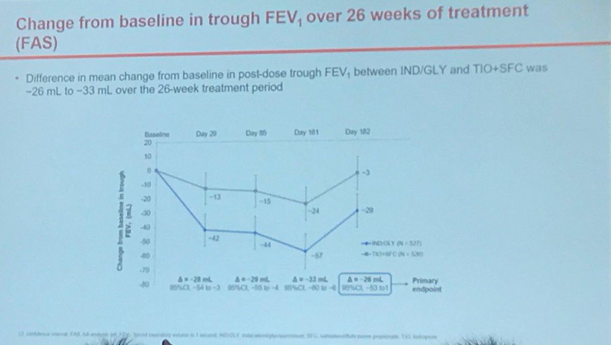 hight resolution of  vs tt en el cambio del fev1 entre ambos brazos de tratamiento a 26 semanas este objetivo no se pudo conseguir al incluir 20 ml en el ic