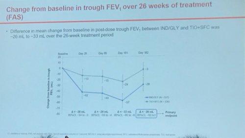 small resolution of  vs tt en el cambio del fev1 entre ambos brazos de tratamiento a 26 semanas este objetivo no se pudo conseguir al incluir 20 ml en el ic