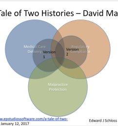 his examples diagram well on venn diagram model i ve used h t back2basicsdocpic twitter com xohwpzibgd [ 1200 x 906 Pixel ]