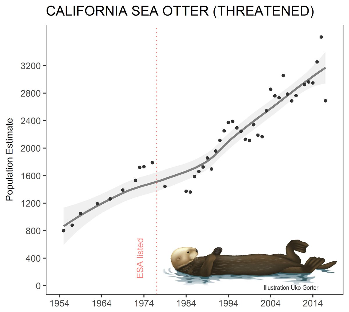 hight resolution of  otter population is increasing in abundance after almost extinction by the fur trade yet the current population is still less than 20 of historical