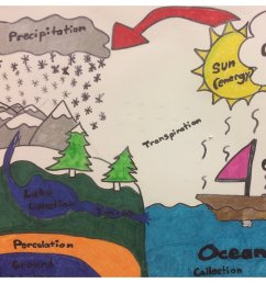 7th grade water cycle posters excellent communication craftsmanship cmsrocks watercycle gosharkspic twitter com v3buf9qp5u [ 1200 x 1200 Pixel ]