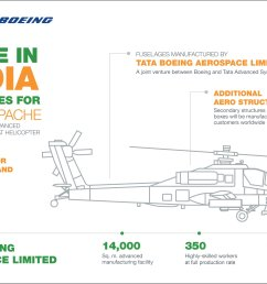boeing india on twitter all apache combat helicopter fuselages helicopter gear box intermediate helicopter fuselage diagram [ 2048 x 1448 Pixel ]