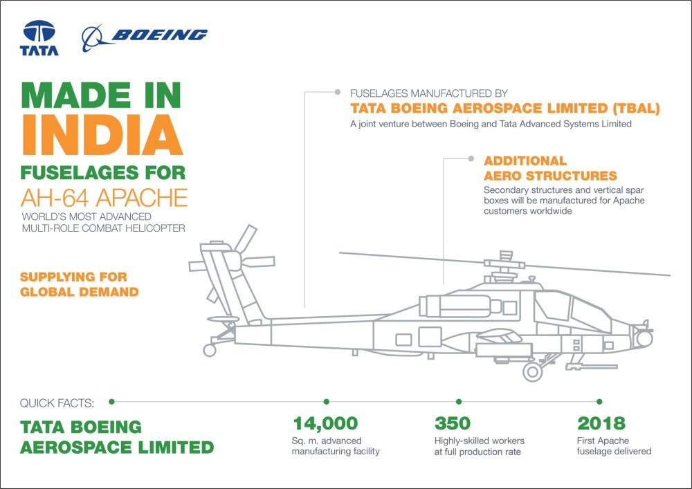 medium resolution of boeing india on twitter all apache combat helicopter fuselages helicopter gear box intermediate helicopter fuselage diagram
