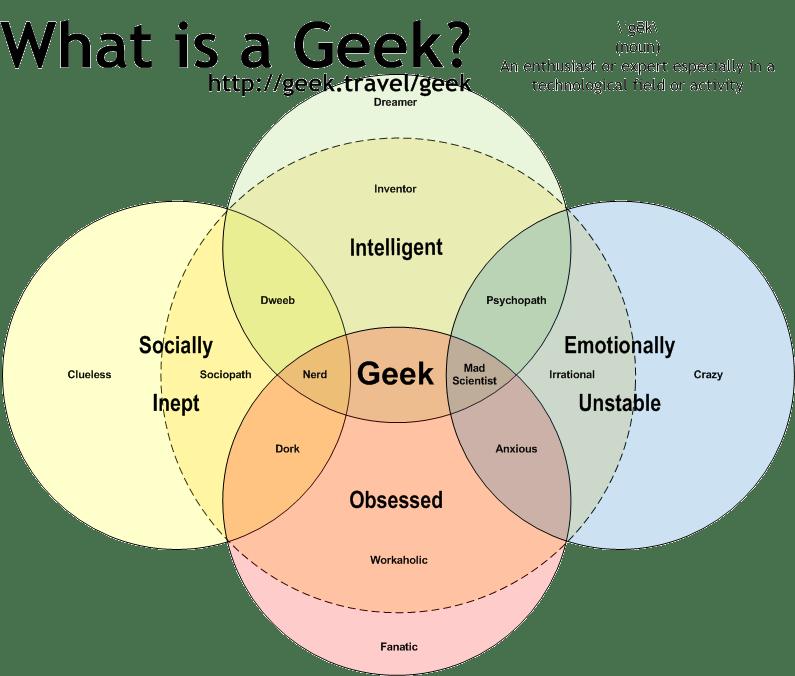 diagram of a nerd baldor electric motor wiring best venn dweeb dork geek whenintransit com frank arrigo on twitter and another variation rh