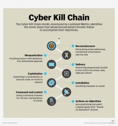 symantec email on twitter business email compromise attacks move closer to advanced threats which closely follow the cyber kill chain model developed by  [ 1000 x 984 Pixel ]