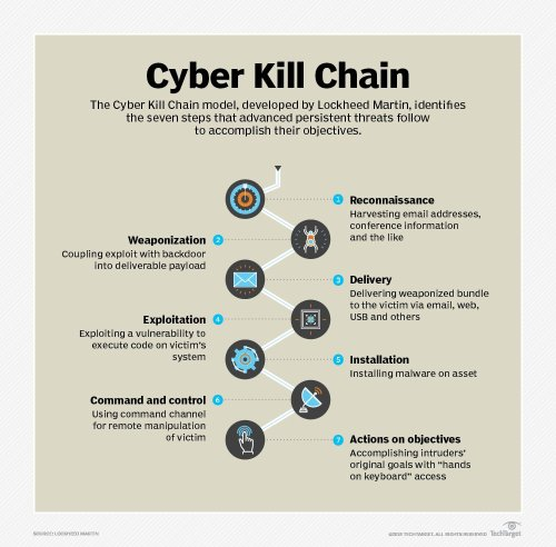 small resolution of symantec email on twitter business email compromise attacks move closer to advanced threats which closely follow the cyber kill chain model developed by