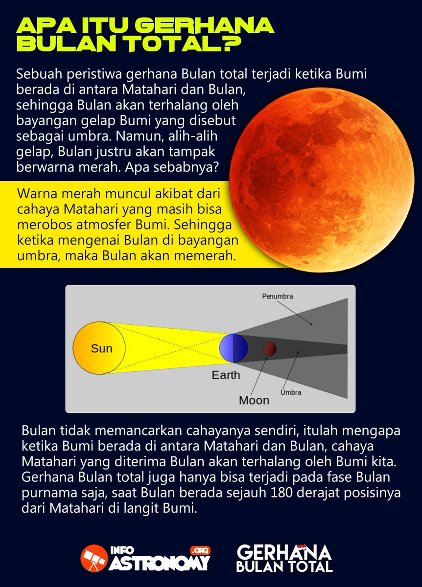 Kenapa Bisa Terjadi Gerhana Matahari : kenapa, terjadi, gerhana, matahari, InfoAstronomy.org, على, تويتر:,