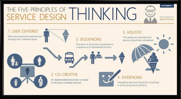 """cheenu on twitter: """"great infographic on service design principles"""