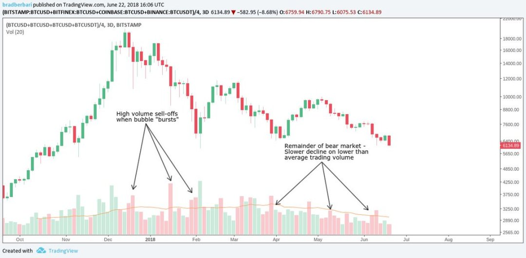 cryptofa-burbuja-bitcoin-valle