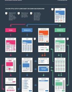 Ux flowcharts on twitter https   jnwl ds easy website flowchart template sitemap webdesign html webdev webdevelopment sketch also rh
