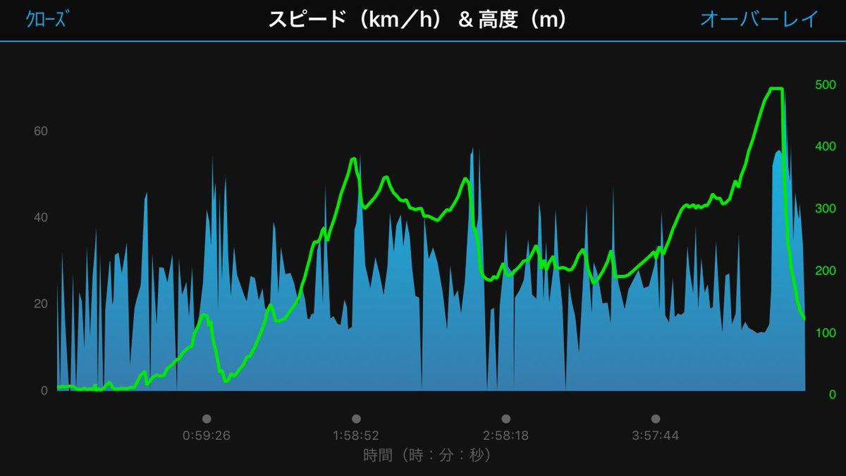 test ツイッターメディア - 126kmを4時間47分だったんで、次回の時はインナーギアを51Tから42Tに変えて再チャレンジ……  パンクなかったし、追い風利用してたので、タイム縮めるの難しいかなぁ…… ギア比変えたことによって、まずは勝尾寺ヒルクライムで40秒縮めて14分切りしないと… https://t.co/NJ6uvWqguh