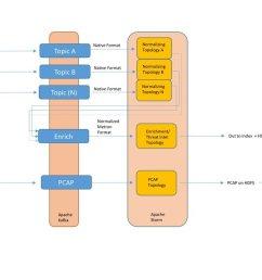 apache metron streaming architecture bigdata analytics deeplearning machinelearning datascience ai apachemetron cybersecurity iot edgecomputing  [ 1200 x 675 Pixel ]