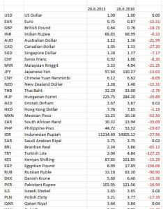 This chart shows indian rupee is one of the least depreciated currency against us dollar in last years periodpicitter xx qn uhkq also rishi bagree on twitter might be touching but look rh