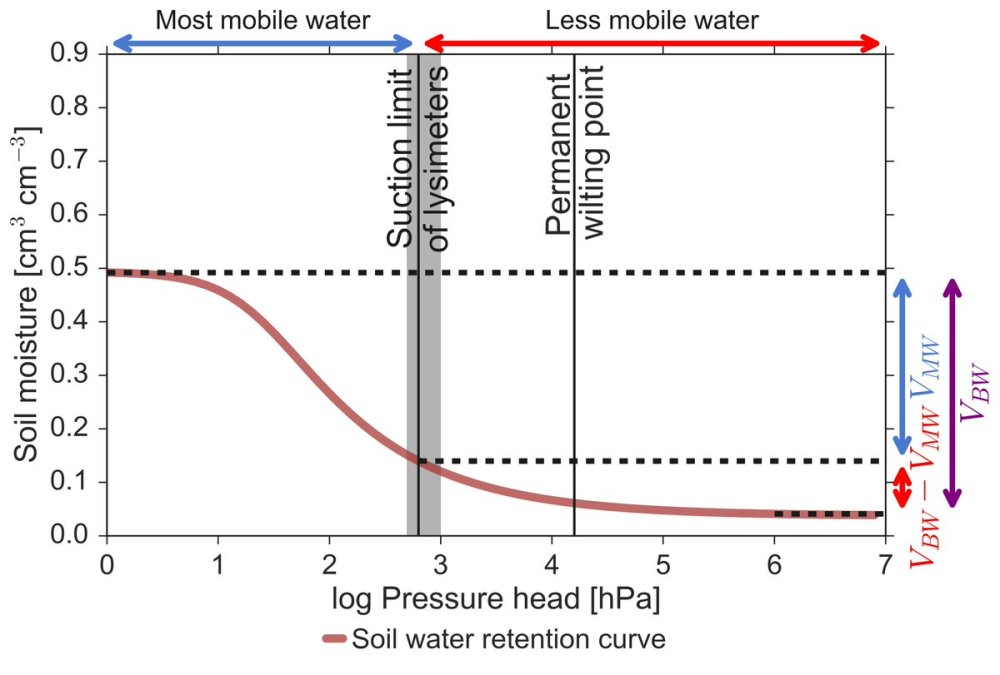 medium resolution of the fraction of mobile water accessible to lysimeter in bulk soil water is variable and can be low details in our manuscript in vzj