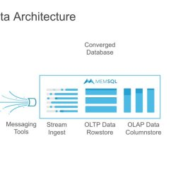 with a modern architecture leveraging memsql you can merge many workloads in to a single database simplify ensure data performance and more  [ 1200 x 675 Pixel ]