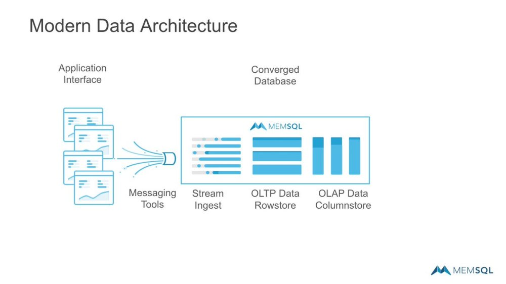 medium resolution of with a modern architecture leveraging memsql you can merge many workloads in to a single database simplify ensure data performance and more