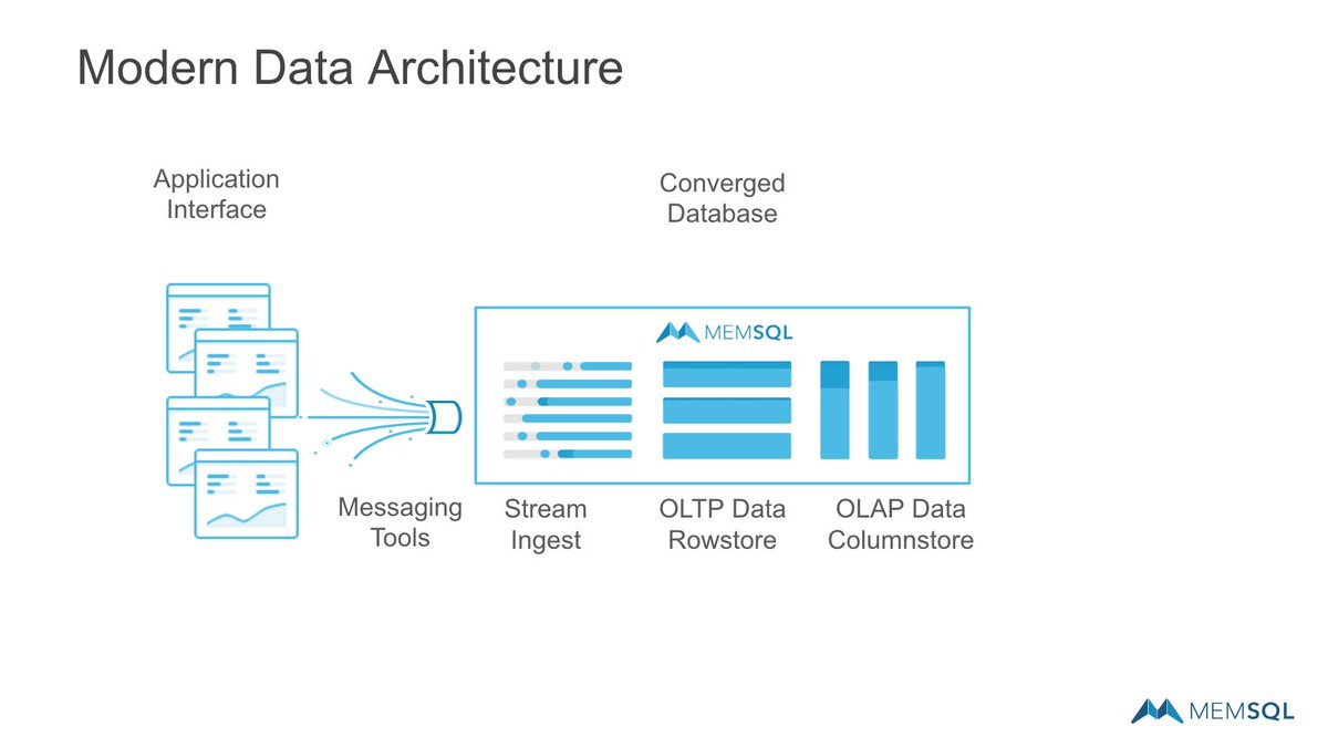hight resolution of with a modern architecture leveraging memsql you can merge many workloads in to a single database simplify ensure data performance and more