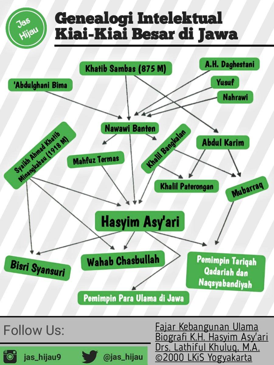 Silsilah Kh Hasyim Asy Ari : silsilah, hasyim, Hijau, בטוויטר:,