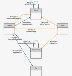 database and just build the diagram by looking at the model relations this is an example output from the http laravel io codebase pic twitter com  [ 892 x 1066 Pixel ]