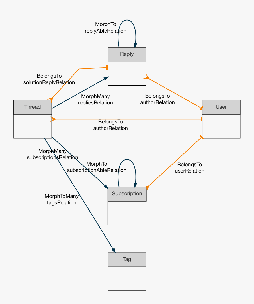 hight resolution of  database and just build the diagram by looking at the model relations this is an example output from the http laravel io codebase pic twitter com
