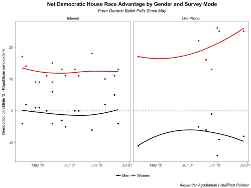 small resolution of alexander agadjanian on twitter an interesting dynamic going on in generic ballot polls at least since may definitely a sizable gender gap in vote