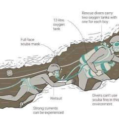 Scuba Gear Diagram Dexter Electric Brake Wiring Antonia On Twitter Push For The Final Four Boys To Be Rescued Not Some Wear And Are Just Little Who Desperately Want Come Home Thaicaverescue Thailandcaverescuepic Com Itbelbvwuq