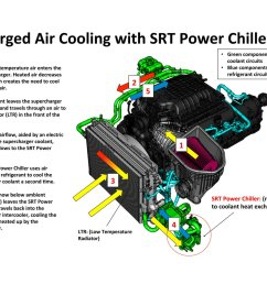 to put an extra chill on the hemi v 8 s supercharger for more power srtpowerchiller techtuesday http bit ly 2m5oqvt pic twitter com bdkwediixw [ 1200 x 960 Pixel ]