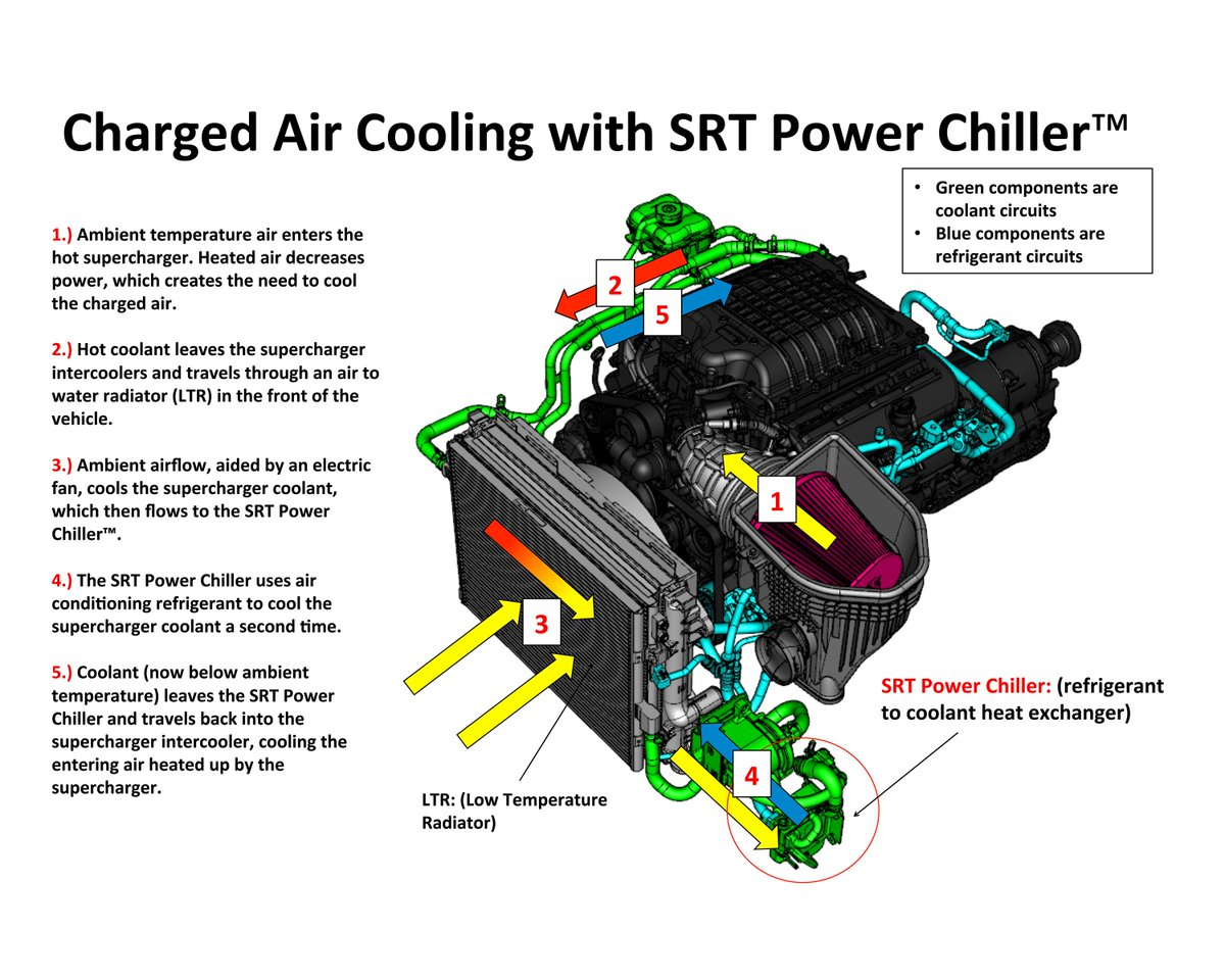 hight resolution of  to put an extra chill on the hemi v 8 s supercharger for more power srtpowerchiller techtuesday http bit ly 2m5oqvt pic twitter com bdkwediixw
