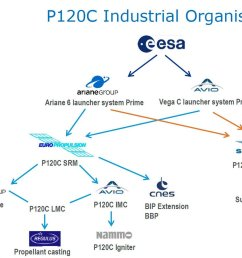 both launcher primes ariane6 arianegroup and vega sts avio group own europropulsion who is the prime of the p120c solid rocket  [ 1200 x 910 Pixel ]