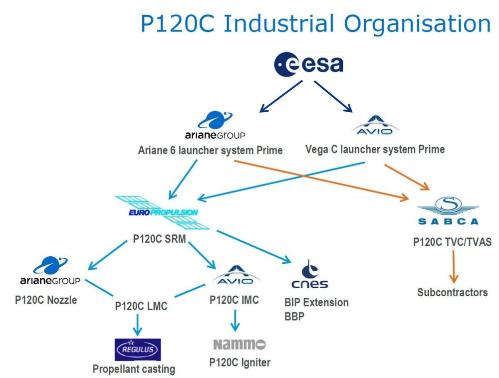 medium resolution of both launcher primes ariane6 arianegroup and vega sts avio group own europropulsion who is the prime of the p120c solid rocket