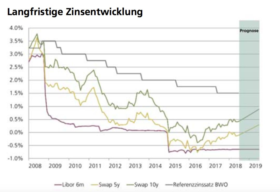 hight resolution of  chf libor 6m 0 65 chf 5y swap 0 11 chf 10y swap 0 42 mortgage reference rate for tenancy 1 5 chart sgkb news https t co sxpv4a8s1z